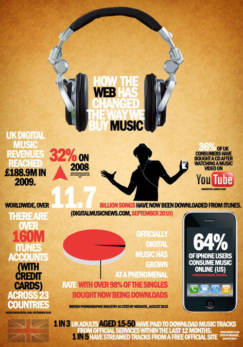 web and music industry