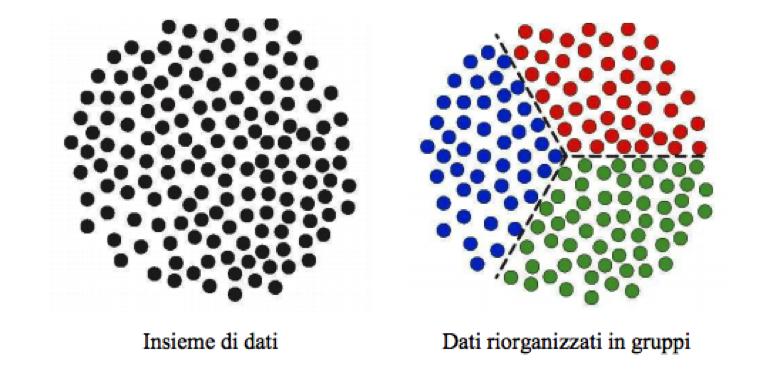 cluster analysis per segmentare la clientela