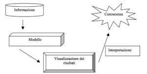 data mining per cluster
