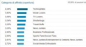 google-analytics-demographic